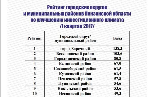 Заречный возглавил инвестиционный рейтинг Пензенской области