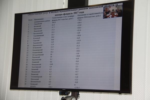 За2 месяца бассейны области заработали неменее 3 млн. руб.